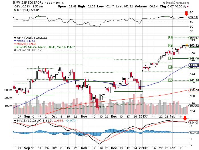 Market Summary For February 15, 2013