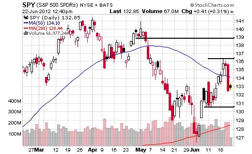 June 22, 2012 Market Summary
