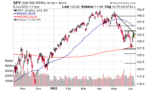 June 8, 2012 Market Summary