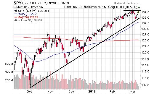 March 9, 2012 Market Summary