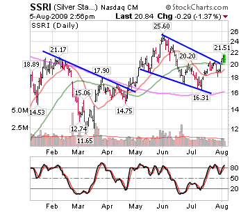 Revisiting Silver Stocks