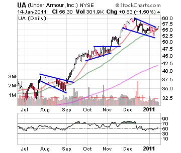 UA Under Armour Inc stock chart January 14, 2011