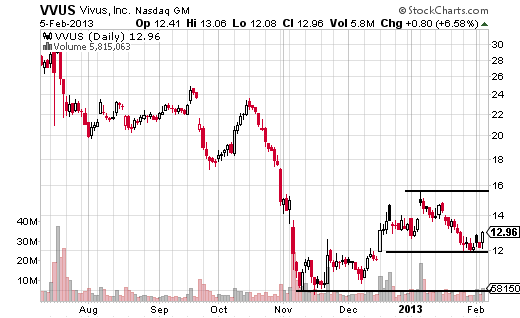 Options volatile stocks