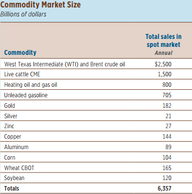 12 highly traded commodities and the estimated value of the physical market for 2010