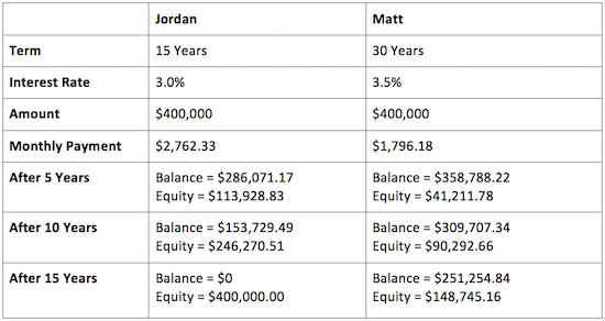 15-Year vs. 30-Year Mortgages: A Comparison