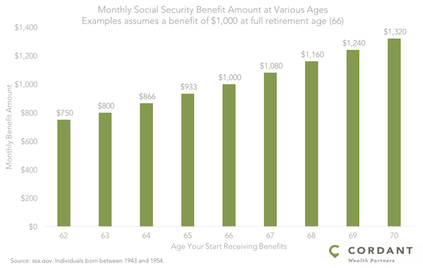 Social Security and Retirement Withdrawal Order