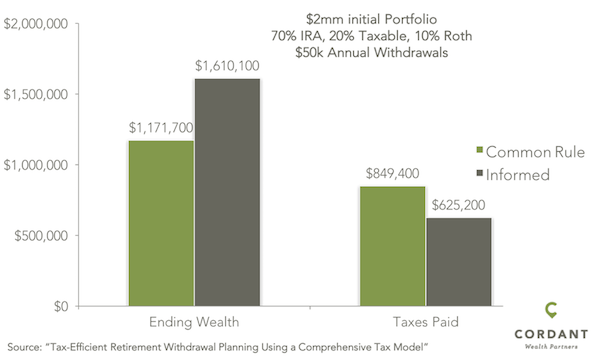 Increase Retirement Wealth With the Right Withdrawal Order