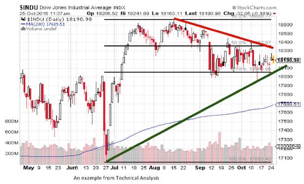 Trading: come comprendere i livelli di supporto e resistenza