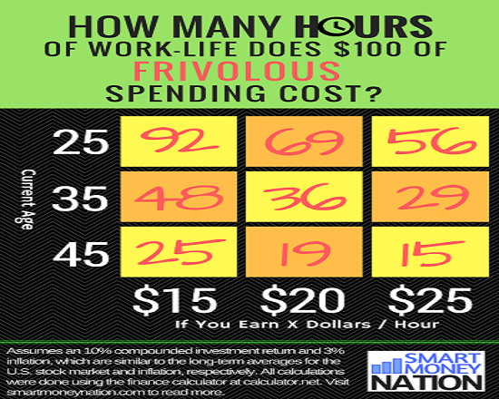 How Much Does Frivolous Spending Cost You?
