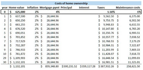 What Is the True Cost of Owning a Home?