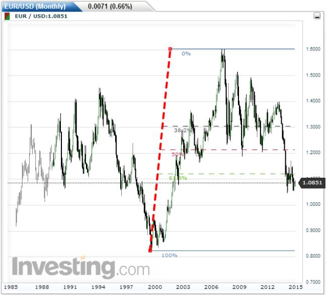 Forex eurusd investopedia