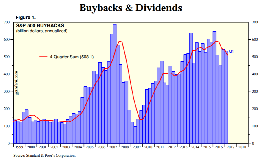 Image result for image of stock buybacks since 2005