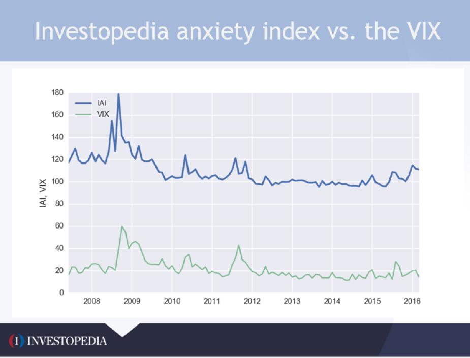 Investopedia stock options