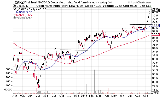 Technical chart showing the performance of the First Trust NASDAQ Global Auto Index Fund (CARZ)