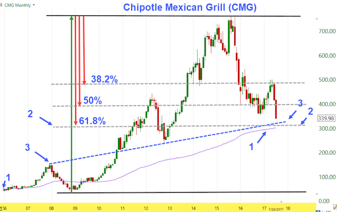 Chipotle Mexican Grill, Inc. Q2 F2017, AT&T Inc. Q2 F2017 Earnings Reported