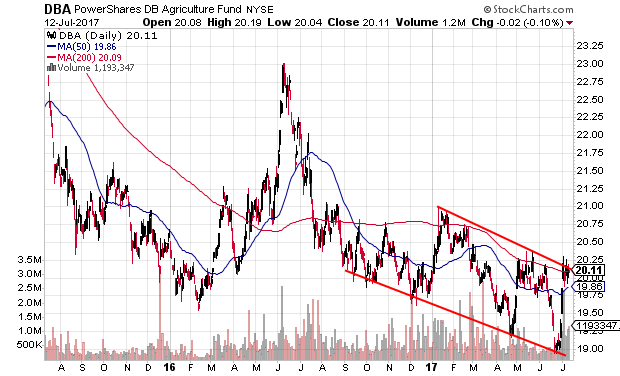Technical chart showing the PowerShares DB Agriculture Fund (DBA) in a long-term downtrend at resistance