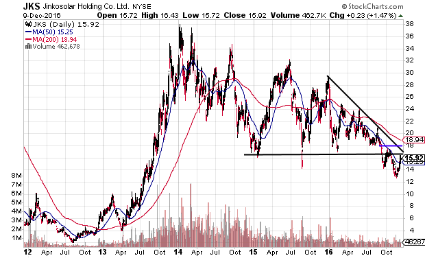 JKS near support and at attractive P/E