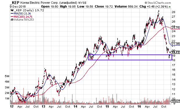 KEP at support and attractive P/E