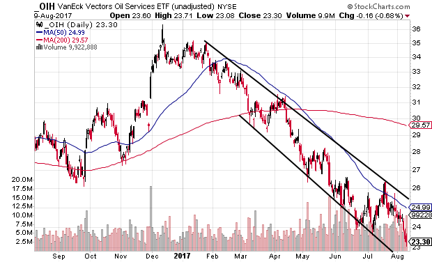 Technical chart showing the VanEck Vectors Oil Services ETF (OIH) falling within a descending channel