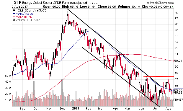 Technical chart showing the Energy Select Sector SPDR Fund (XLE) falling within a descending channel