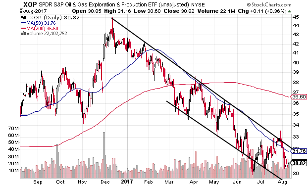Technical chart showing the SPDR S&P Oil & Gas Exploration & Production ETF (XOP) falling within a descending channel