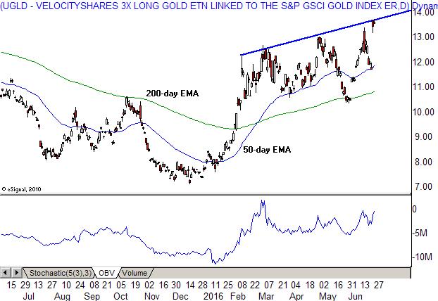 Gold Bulls In Control