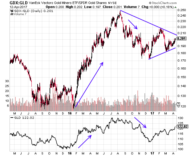 GDX to GLD ratio approaching critical juncture