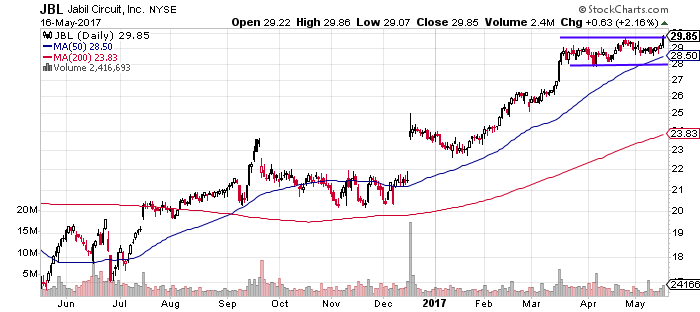 JBL breaks out of consolidation to upside