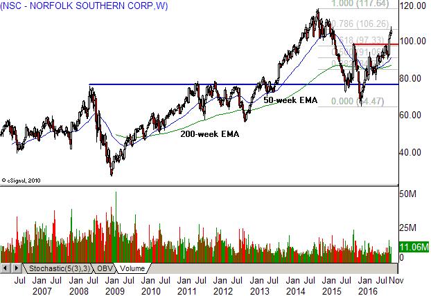 Unp stock options