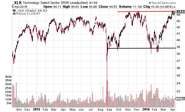 XLK daily chart near long-term range breakout
