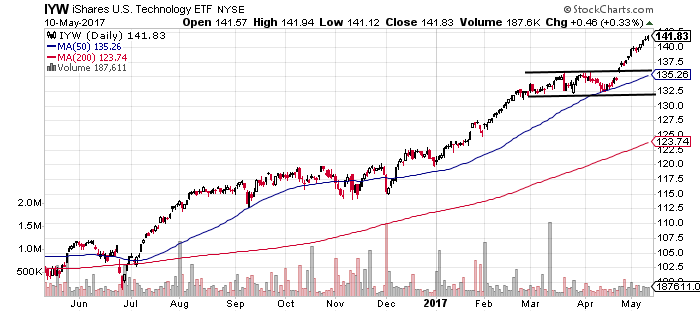 IYW in very strong uptrend following breakout
