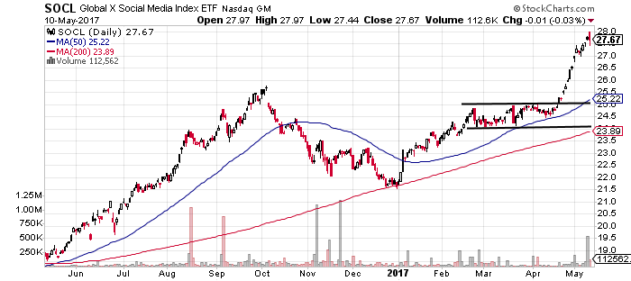 SOCL in very strong uptrend and one of the strongest technology ETFs