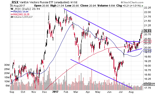Technical chart showing the VanEck Vectors Russia ETF (RSX) breaking out of a large channel