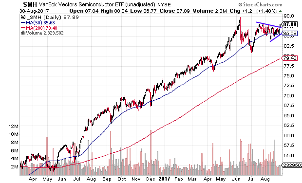 Technical chart showing the VanEck Vectors Semiconductor ETF (SMH) breaking out of a short-term pattern