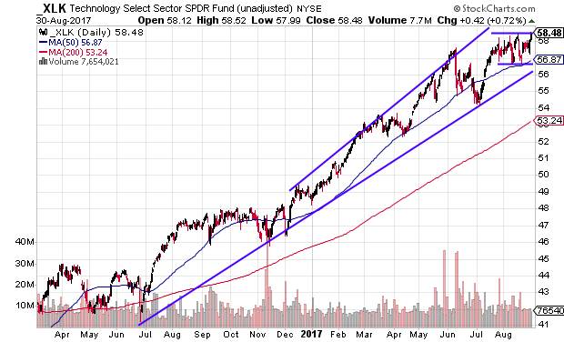 Technical chart showing the Technology Select Sector SPDR Fund (XLK) near breakout levels