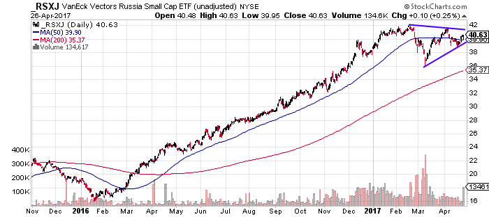 RSXJ in small triangle after strong rally