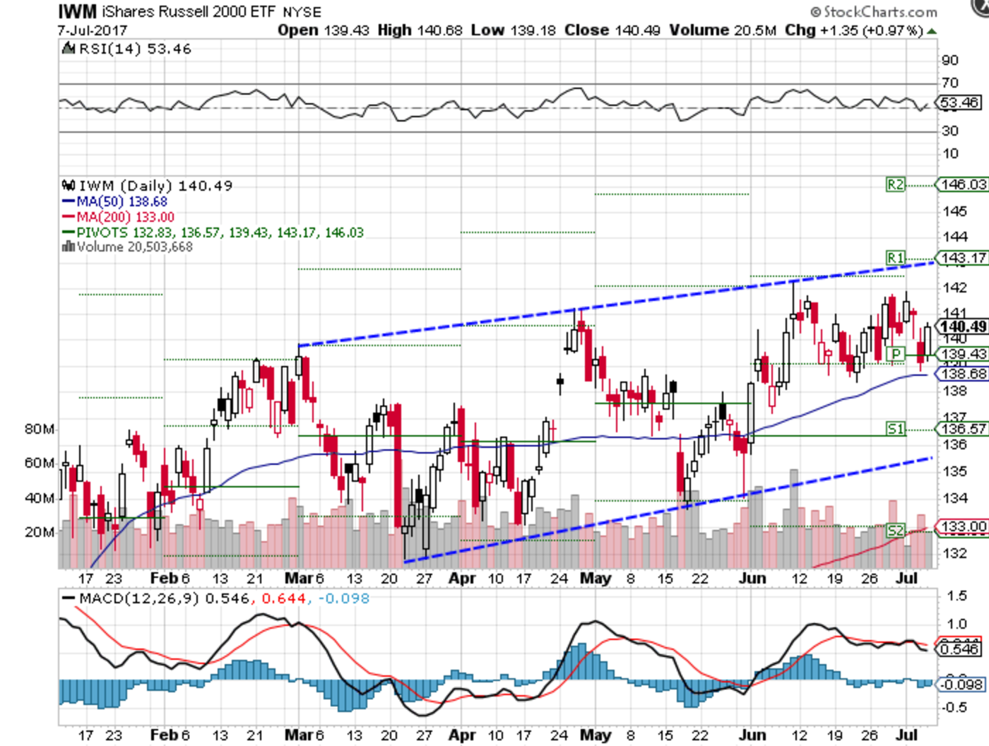 Technical chart showing the year-to-date performance of the iShares Russell 2000 Index ETF (IWM)