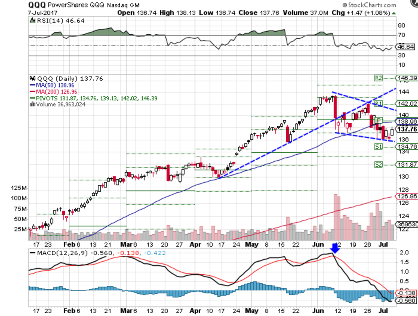 Technical chart showing the year-to-date performance of the PowerShares QQQ Trust (QQQ)