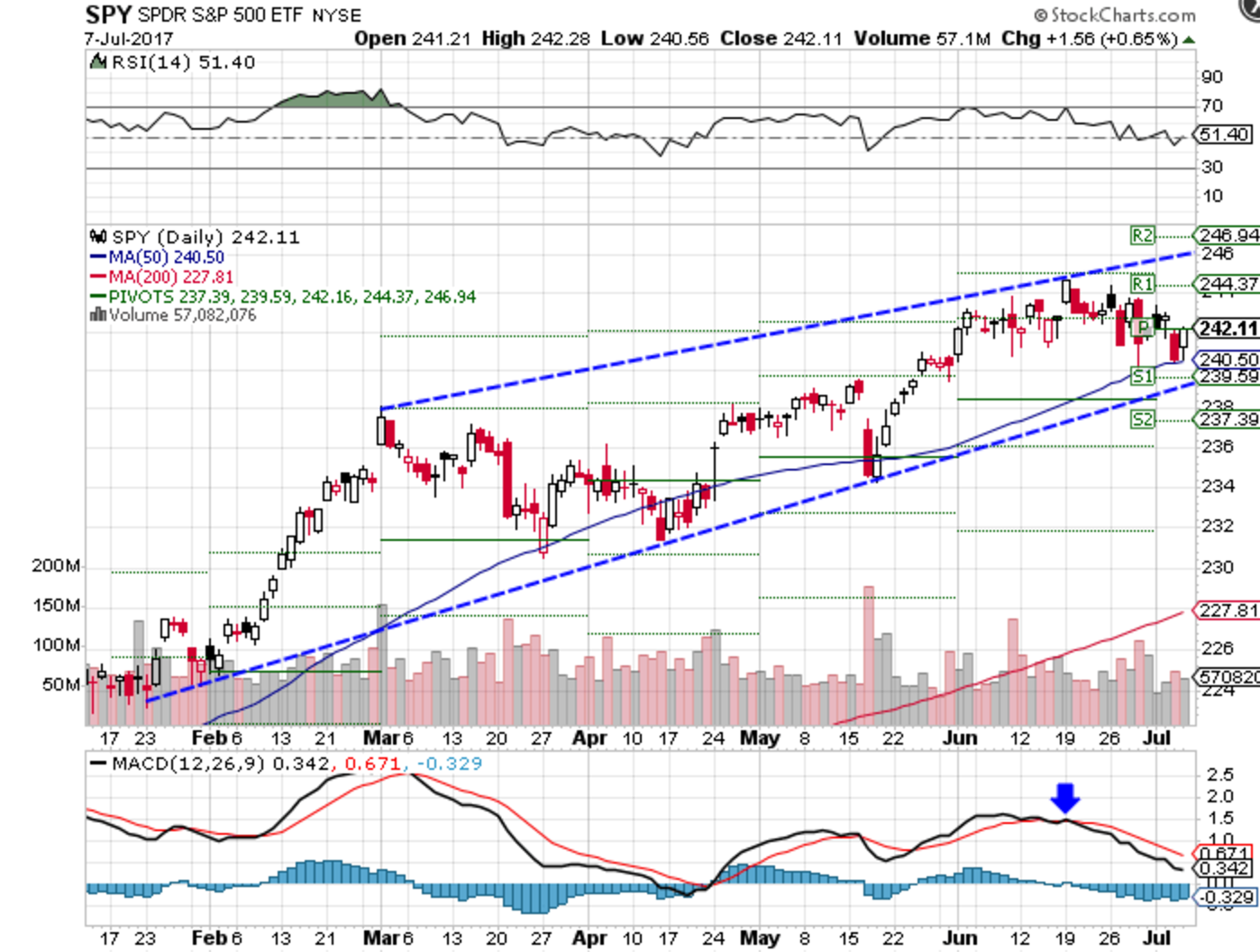 Technical chart showing the year-to-date performance of the SPDR S&P 500 ETF (SPY)