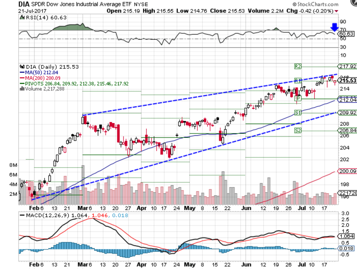 Technical chart showing the performance of the SPDR Dow Jones Industrial Average ETF (DIA)
