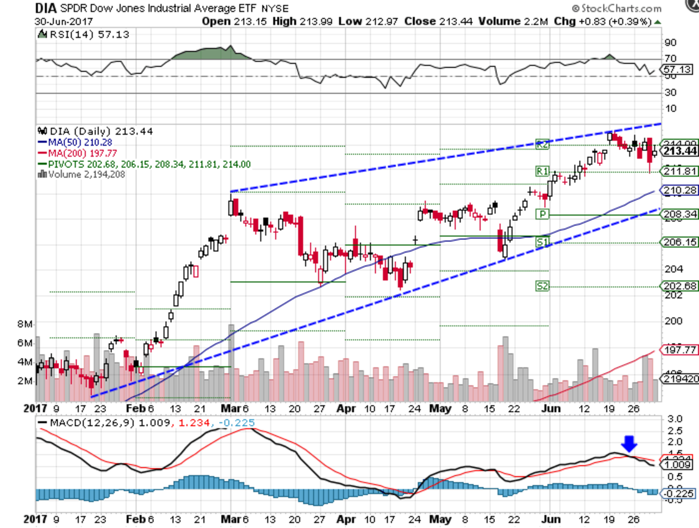 Technical chart showing the year-to-date performance of the SPDR Dow Jones Industrial Average ETF (DIA)