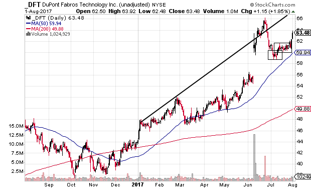 Technical chart showing DuPont Fabros Technology, Inc. (DFT) stock in an uptrend near support