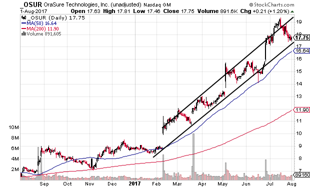 Technical chart showing OraSure Technologies, Inc. (OSUR) stock in an uptrend near trendline support