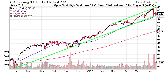 Chart showing Technology Select SPDR Fund (XLK) near long-term channel support