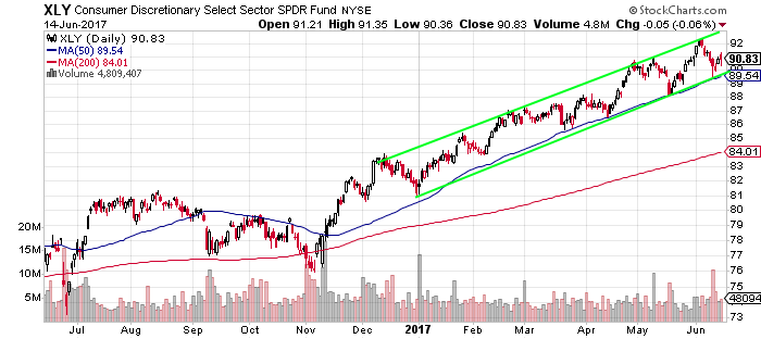 Chart showing Consumer Discretionary Select SPDR Fund (XLY) near long-term channel support