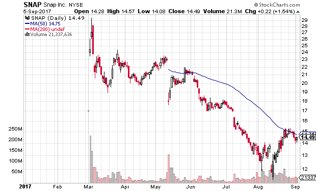 Technical chart showing Snap Inc. (SNAP) stock in a downtrend and near a sell area