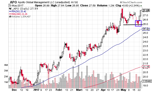 APO starting another move to upside in uptrend