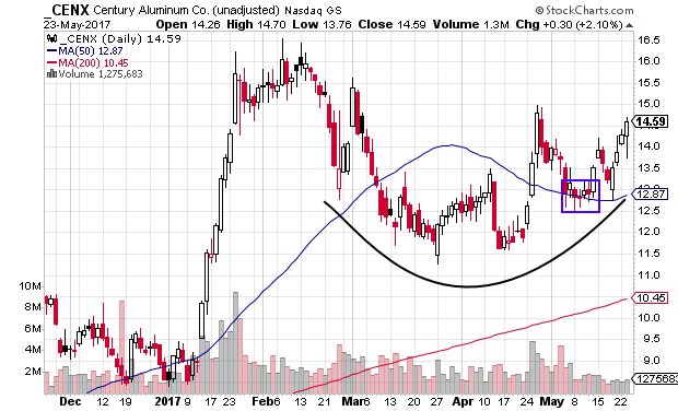 CENX forming rounded bottom on pullback in uptrend