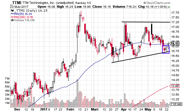 TTMI moving off bottom of triangle pattern in overall uptrend