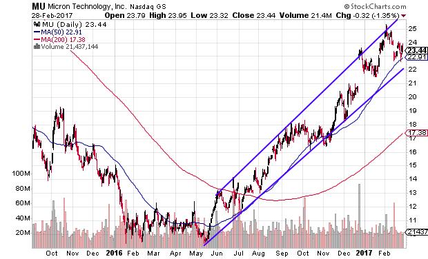 MU daily chart near ascending trendline